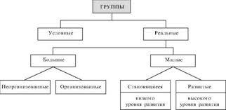 Психология групп Большие социальные группы Социальная теория и  Большие социальные группы