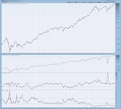 Index P E Charts Can Show You If The Market Is Too Expensive