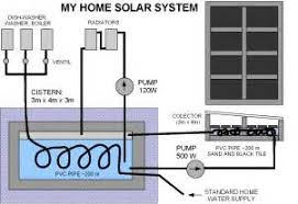 home solar system design. home solar power system design how to your y