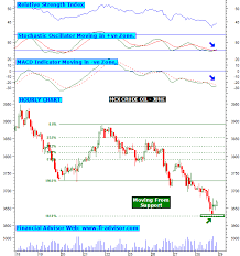 Mcx Charts With Technical Indicators Mcx Crude Oil Intraday Trading Tips Updated For 29th May