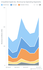 Line Chart In Android Studio Anychart Android Charts Anychart Es