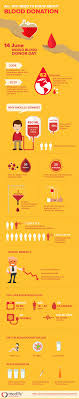 17 best ideas about blood donation blood donation medlife about blood donation infographicdesign