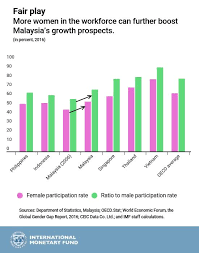 Chart Of The Week Malaysia Needs More Women In The