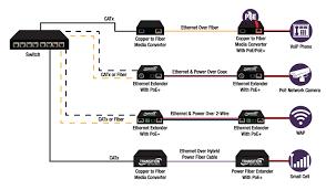 wiring diagram for power over ethernet best power over ethernet Power Over Ethernet Pinout wiring diagram for power over ethernet best power over ethernet brochure
