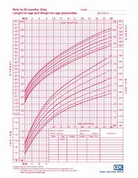 Child Growth Chart Height And Weight Height Weight Infant Online Charts Collection