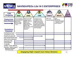 40 Unique Navsea Peo Iws Organization Chart