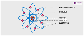 Structure Of Atom Atomic Structure Electrons Protons Neutrons And Atomic