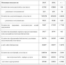 Информационный отчёт за год Нелидовская библиотека Комментарии к итоговым цифрам по основным показателям