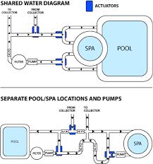 basic swimming pool plumbing diagram car interior design swimming    pool plumbing diagrams pictures to pin on pinterest