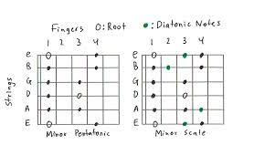 Guitar Note Scale Chart Guitar Scales 101 Mastering The Lead Guitar