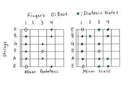 Guitar Pentatonic Scales Chart Pdf Guitar Scales 101 Mastering The Lead Guitar
