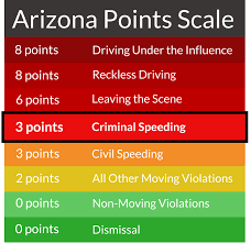 Criminal Or Excessive Speeding Tickets Arizona Defense Guide