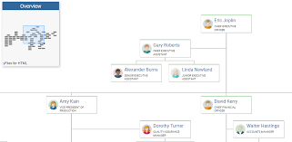 Angular Org Chart Component Angular Any Library For Org Chart Software