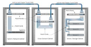 network patch cable wiring diagram best of 3ft 6 inch flat ethernet rj45 patch cable wiring diagram network patch cable wiring diagram unique copper network archives tutorials fiber optic products
