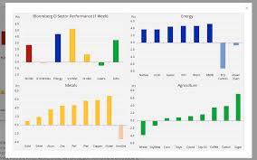 Dollar Slips Remains Confined To Ranges Aussie Rebounds