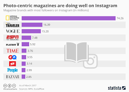 Instagram Followers Chart Chart Photo Centric Magazines Are Doing Well On Instagram