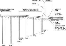 Ground Floor Slab Design Slab On Grade Versus Framed Slab Journal Of Architectural