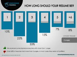How Long Should Your Resume Be? February 6, 2014 February 6, 2014  impressiveresumes  INFOGRAPHY 03 impressive resumes number os pages