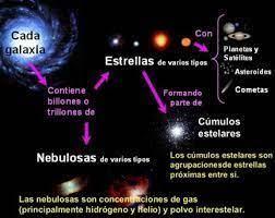 Resultado de imagen para el universo y sus componentes y sus nombres |  Galaxia, Cumulos estelares, Galaxias