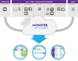 Search And Match Monster Software Solutions