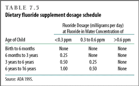 Fluoride Chart Water Fluoridation The Evolution Of Fluoride