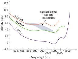 Hearing Physics
