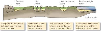 Sedimentary Basins ~ Learning Geology