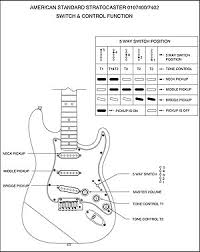 the stratocaster pickup selector switch fender tech talk 2 current american standard series stratocaster switch control function diagram above