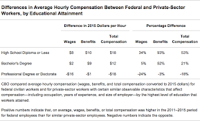 Civilian Pay Chart 2018 Comparing The Compensation Of Federal And Private Sector