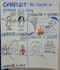 Types Of Conflict Anchor Chart Reading Anchor Charts