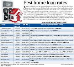 Home Loan Interest Rates Comparison Chart In India Home Loan Rates Compared Bank Of Baroda Vs Pnb Vs Obc Vs