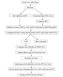 Whey Processing Flow Chart Flowchart For The Manufacturing Of Sudanese Braided Cheese