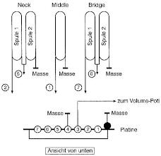 suhr guthrie govan wiring guitarnutz 2 Schaller 5 Way Switch Diagram 1) und gesplitteter stegpickup ( spule 2) parallel position 4 gesplitteter halspickup (spule 1) und mittelpickup parallel position 5 halspickup schaller 5 way switch wiring