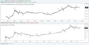 Bitcoin Shares Uncanny Similarities With Gold In This Chart