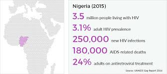 hiv and aids in ia avert hiv and aids statistics for ia