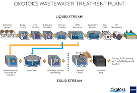 Waste Water Treatment Flow Chart Flowchart Diagram For Waste Water Treatment Plant Wwtp