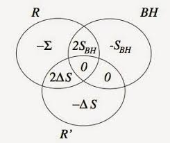 Quantum Venn Diagram Paradox Nifty Papers I Wrote That Nobody Knows About Part 3 Non
