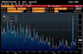 Dollar Index Greenewables Weblog