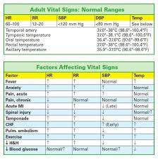 Charts And Figures Vital Signs Nursing Notes Vital Signs