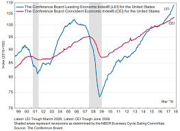 Conference Board Leading Indicators Chart Why The Equity Market Should Resume Its Advance Marcus