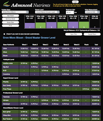 Veg Bloom Feed Chart Hydroponics Nutrients And Feeding Guidelines Plant Nutrients