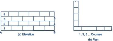 Cmu Coursing Chart Types Of Bonds In Brick Masonry Wall Construction And Their