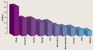 Pharma Patent Cliff Chart Pharma Refocuses On The Patent Cliff News Chemistry World