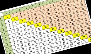 29 All Inclusive Times Table Chart Video