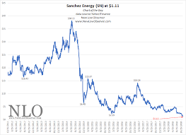 Chart Of The Day Sanchez Energy New Low Observer
