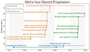 Hour Record Wikipedia