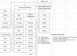 Отчет по производственной практике 2 Ознакомление со службой
