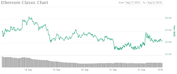 Etc Is Having A Great Outlook This Month Here Are Some Of