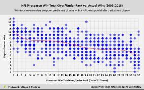 The Bill Simmons Nfl Wins Pool Draft Order Needs Adjusting