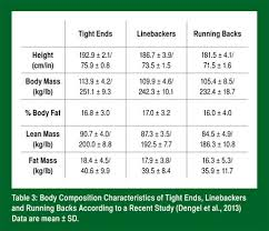 Football Player Body Composition Importance Of Monitoring
